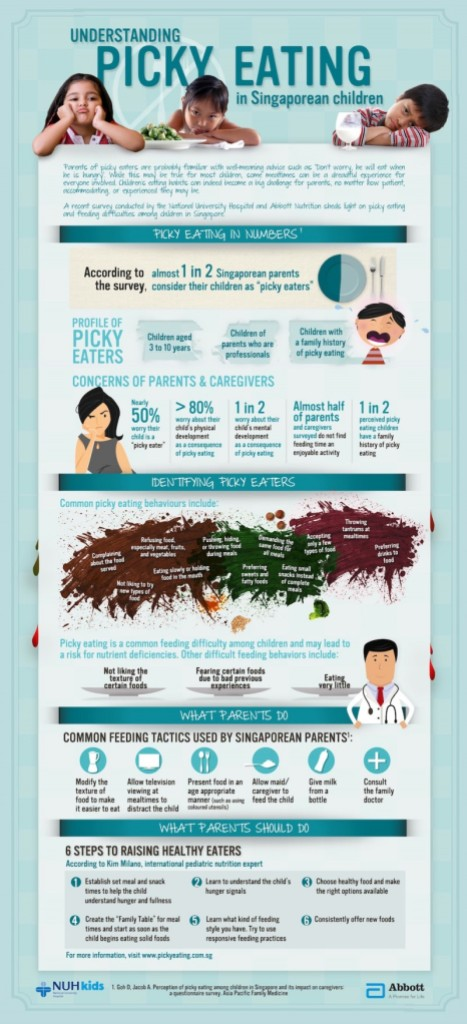 Picky Eaters Infographic By Abbott n NUH